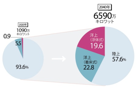 2040年には洋上が風力の4割強に<br />●風力発電の導入目標(国内)