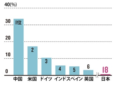 風力発電導入量の国際比較<br />●国土が狭い日本は後進国