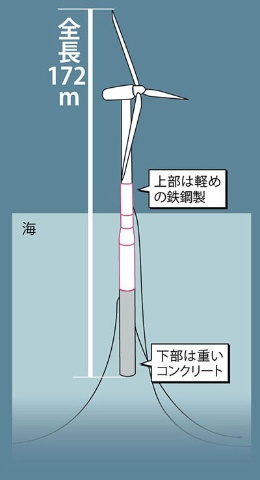 <span>茶柱の原理で海面に浮く<br />●戸田建設のハイブリッドスパー型</span>