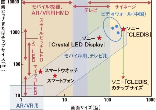 用途ごとに求められる性能は異なる<br />●図4 LEDディスプレーの画面サイズと画素ピッチ