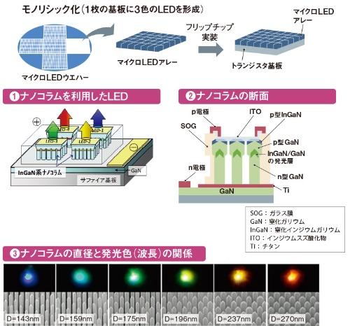 実装問題を克服する<br />●図5 ナノコラムを利用したモノリシック型マイクロLED