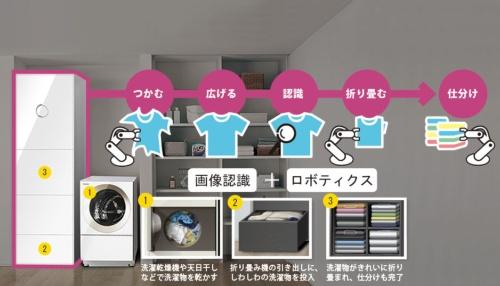 5つのステップで折り畳みを自動化<br/ >●セブン・ドリーマーズの製品が内部で行う作業