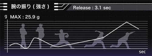 テクニカルピッチの独自データとして、投手が構えてからボールをリリースするまでの腕の振りの強弱も計測。グラフによって分かりやすく示すことができる