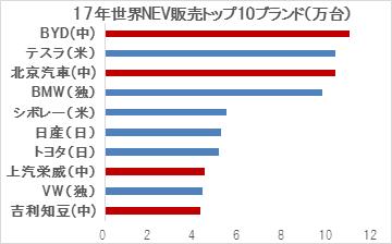(出所)Ev Salesより作成。赤は中国民族系メーカー