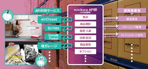 他社の設備・技術をフル活用できる<br /> <span>●寺田倉庫「minikura API」の仕組み</span>
