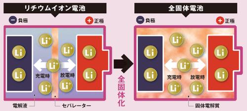 リチウムイオン電池の課題を克服<br /> <span>●リチウムイオン電池と全固体電池の構造</span>