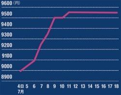 買ったタイミングで500円以上の差<br/>●図2:購入時期で変わるチケット価格