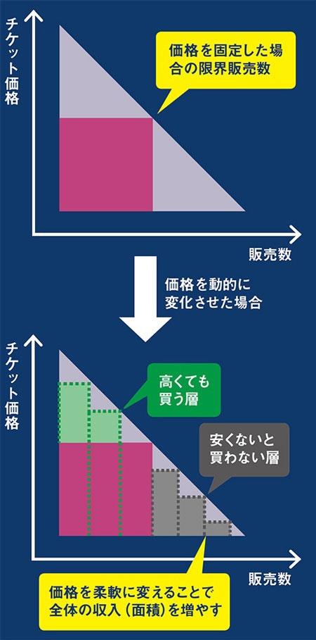 複数価格の設定で収益を最大化<br/>●図3:ダイナミックプライシングの概念