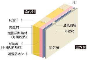 二重断熱を標準仕様に<br /><span>●無印良品の家の外壁</span>