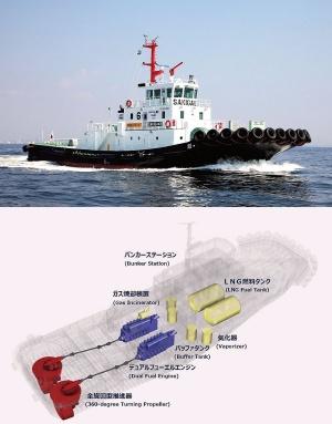 <b>日本郵船のLNG燃料船「魁」(上)。オールジャパンの技術を投入して次世代燃料として期待されるLNGを使う。LNGを気化して圧力を調整するため、気化したLNGをためるタンクも内部に持つ</b>
