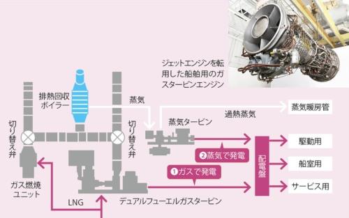 SOxをほとんど出さないLNGに着目<br />●ガスと蒸気で2度発電するGEの「COGES」