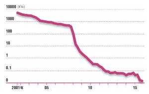 次世代シーケンサーで市場拡大<br />●DNA100万基当たりの読み取り費用