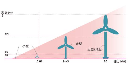 大型風車に比べるとかなりコンパクト<br />●小型と大型風力発電の大きさと出力の比較