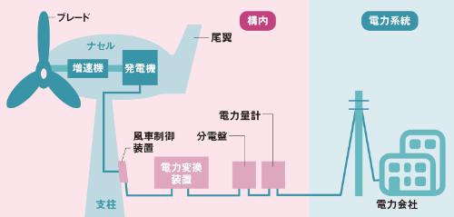 ●小型風力発電の仕組み
