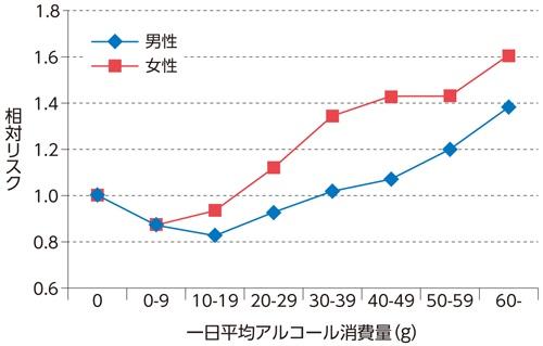 「Jカーブ」のグラフ=アルコール消費量と死亡リスクの関係(海外)