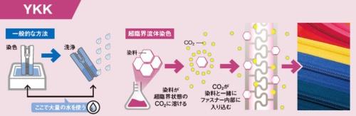 水を使わず、ファスナーを染める<br />●超臨界流体による染色の概念図