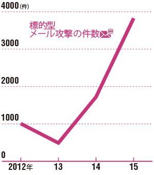 一昨年から日本を狙う攻撃が急増<br/>●警察庁が把握した標的型メール攻撃の件数