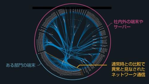 「自己学習型システ ム異常検知技術」の管理画面のイメージ。端末やサーバー間の通信や挙動で異常があれば、一目で分かる