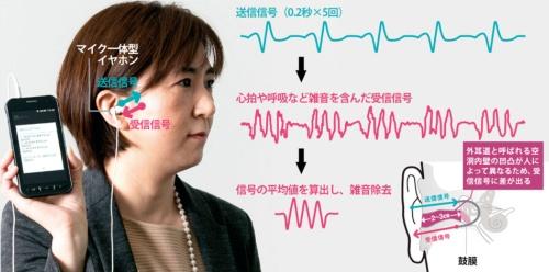耳の反響音は人によって異なる<br />●NECが開発したイヤホン型個人認証システム