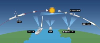 大気圏を飛び出した後も各種レーダーは弾頭を追尾する。その目標情報はイージス艦などの迎撃システムに伝わる