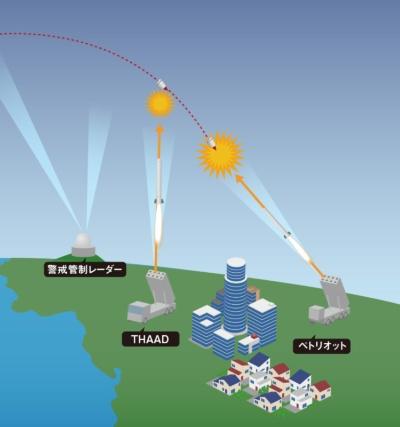 大気圏に再突入した弾頭には2種類の迎撃ミサイルで対処。高高度はTHAAD、中低高度はペトリオットPAC-3を発射