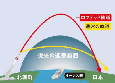 通常のSM-3の迎撃高度を超える<br />●通常よりも高く打ち上げるロフテッド軌道
