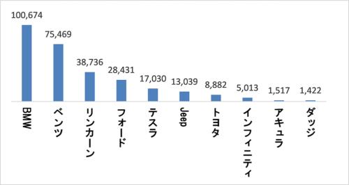 2017年のブランド別米国製自動車の対中輸出台数(台)