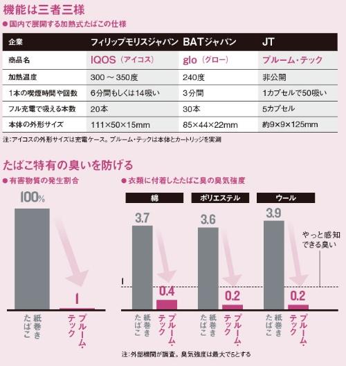 加熱式たばこ、主要3ブランドのメリデメ:日経ビジネス電子版