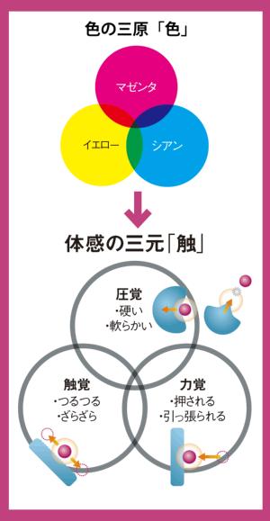 要素の組み合わせで体感も伝わる<br/ >●視覚と体感を構成する3つの要素