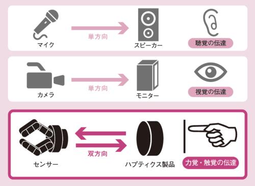 聴覚、視覚に次ぐ第3の情報伝達<br/ >●ヒトの感覚を伝達する手段の種類