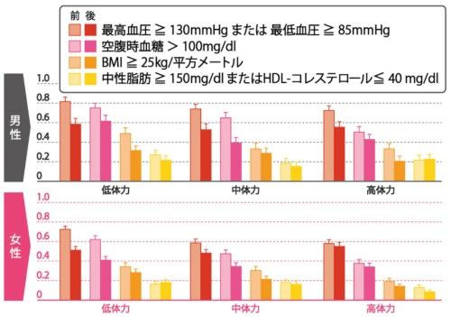 インターバル速歩の実践で生活習慣病が改善<br />●生活習慣病罹患率の変化
