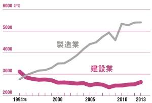建設業の生産性は低いまま<br/>●労働生産性(1時間当たり)の推移