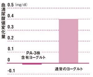 2カ月で尿酸値が大幅に低下<br /> ●PA-3株入りのヨーグルトと通常のヨーグルトとの摂取比較(8週間摂取)