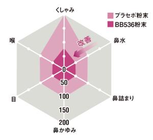 花粉症の症状が緩和<br /> ●ビフィズス菌BB536株の粉末とプラセボ粉末を摂取した際の自覚症状の比較(13週間摂取)