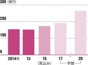 植物工場への投資は急拡大する<br />●次世代園芸向け設備の市場規模