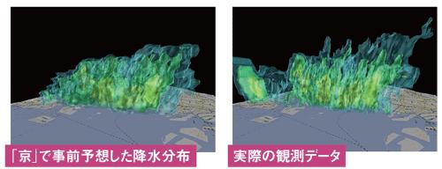 シミュレーション精度は高まっている<br /> <span>●神戸市でのゲリラ豪雨の事例</span>