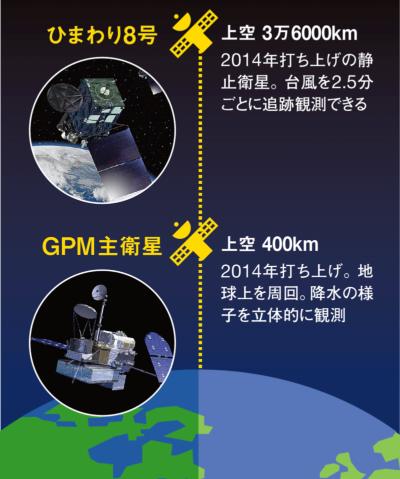 上空からの観測能力も向上<br /> <span>●最新気象衛星の概要</span>