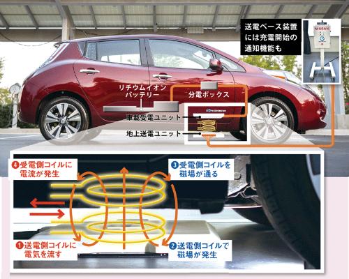 電流をいったん磁気に置き換えて伝えている<br /> <span>●電気自動車の場合のワイヤレス給電の仕組み図</span>