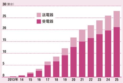 世界市場は急拡大が見込まれている<br /> <span>●ワイヤレス給電に対応する機器の世界出荷台数</span>