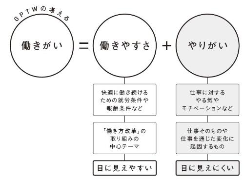 ■図 「働きがい」と「働きやすさ」「やりがい」の関係性