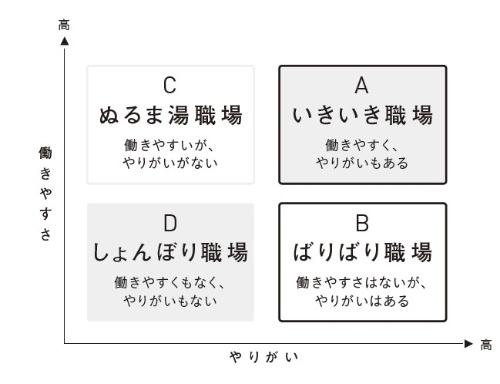 ■図 「働きやすさ」×「やりがい」の四つの職場タイプ