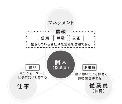 ■図 従業員から見た「働きがいのある会社」モデル