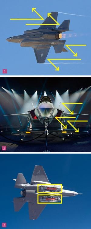 "<span class=""pink2gyo"">反射波を散らすので見つかりにくい<br/>●「F-35」のレーダーステルス性能</span>"