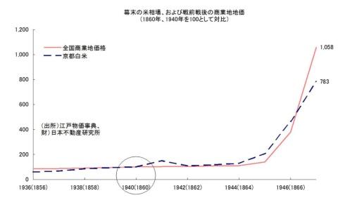図1 1860年と1940年の事例、数年後には大インフレで価格が急騰している(出所:江戸物価事典、日本不動産研究所)