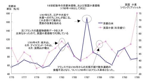 図3 1780年前後の火山噴火と農産物価格の高騰(出所:イギリス歴史統計、江戸物価事典)