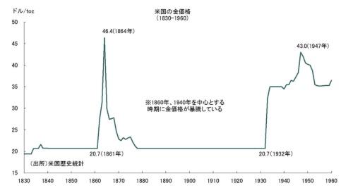 図4 米国の1860年と1940年前後における金価格高騰(出所:米国歴史統計)