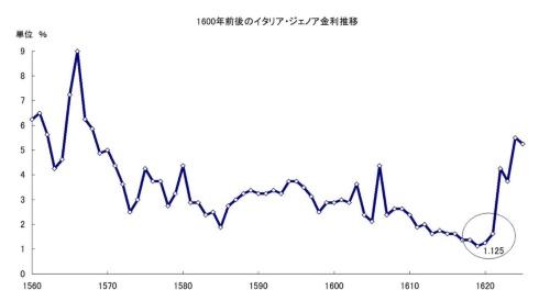 図5 イタリア・ジェノアの超低金利は1620年に終焉を迎えた(出所:「A History of Interest Rates」S.Homer)