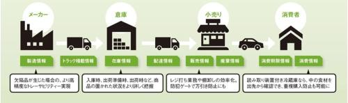 生産から消費の現場まで効率化できる<br /><small>●RFIDを活用したサプライチェーンの未来像のイメージ</small>