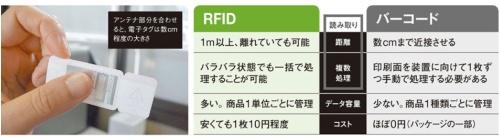 情報の読み取りやすさが特徴<br /><small>●RFID技術とバーコードの主な違い</small>