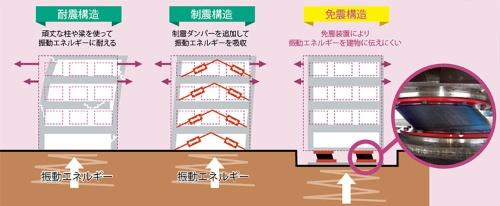 揺れを吸収して災害を減らす<br /><small>●耐震性を高めた建物の構造</small>